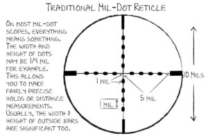 How To Use Mil-Dot Reticle